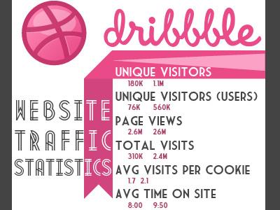 Dribbble Stats